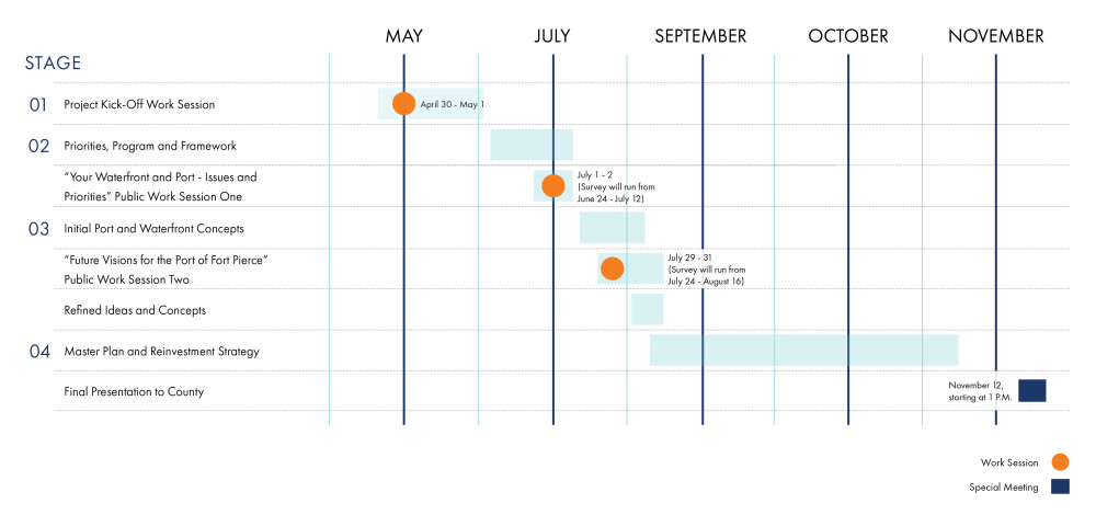 This image indicates the overall timeline for the project schedule, as represented by a series of bars indicating time periods and a series of orange circles indicating when work sessions occur in the project schedule. The Port of Fort Pierce Master Plan and Reinvestment Strategy will begin in late April and end in late September. The project is broken down into 4 stages, as described below. Stage 1 is Project Kick-Off Work Session held on April 30 to May 1. Stage 1 will run from late April to early June. Stage 2 is Priorities, Program and Framework, and will run from early June to early July. Public Work Session One will consist of a public engagement period and survey running from June 24 to July 12. Live, virtual meetings will occur on July 1 and 2. Stage 3 is Initial Port and Waterfront Concepts and will run from early July to early August. Public Work Session Two will consist of a public engagement period and survey running from July 24 to August 16. Live, virtual meetings will occur on July 29 and 31. Refined Ideas and Concepts will occur during the beginning of August. Stage 4 is Master Plan and Reinvestment Strategy and will run from early August until late October. The special Meeting will begin at 1 P.M. on November 12, 2020.