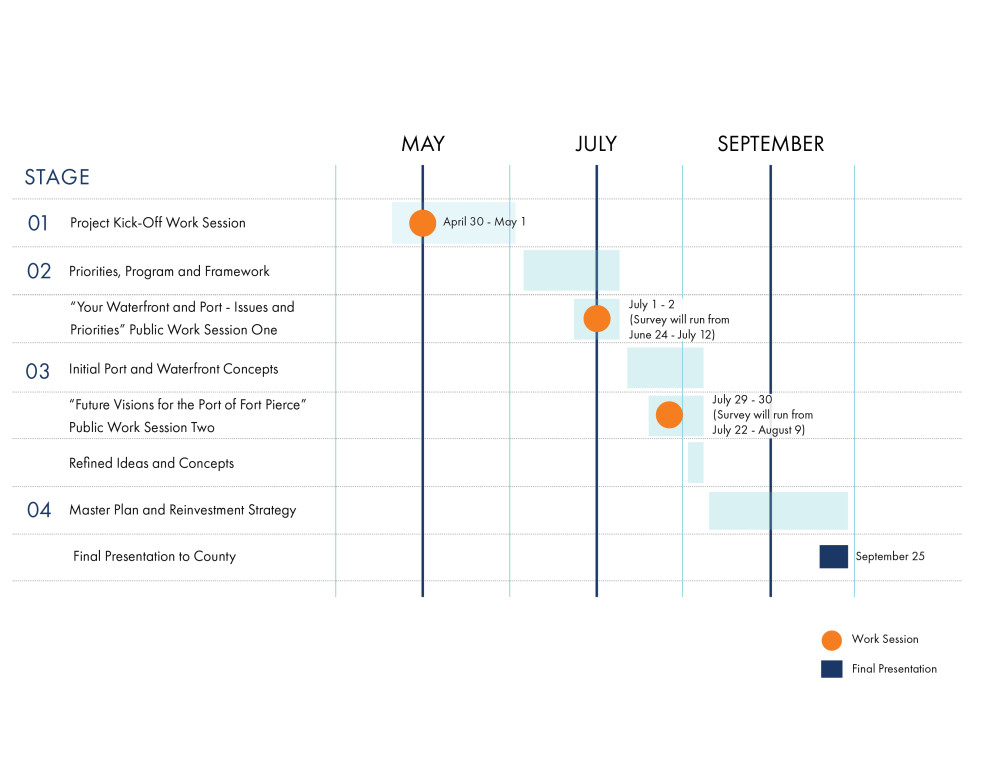 This image indicates the overall timeline for the project schedule, as represented by a series of bars indicating time periods and a series of orange circles indicating when work sessions occur in the project schedule. The Port of Fort Pierce Master Plan and Reinvestment Strategy will begin in late April and end in late September. The project is broken down into 4 stages, as described below. Stage 1 is Project Kick-Off Work Session held on April 30 to May 1. Stage 1 will run from late April to early June. Stage 2 is Priorities, Program and Framework, and will run from early June to early July. Public Work Session One will consist of a public engagement period and survey running from June 24 to July 12. Live, virtual meetings will occur on July 1 and 2. Stage 3 is Initial Port and Waterfront Concepts and will run from early July to early August. Public Work Session Two will consist of a public engagement period and survey running from July 22 to August 9. Live, virtual meetings will occur on July 29 and 30. Refined Ideas and Concepts will occur during the beginning of August. Stage 4 is Master Plan and Reinvestment Strategy and will run from early August until September 25. A final presentation to County will occur on September 25.